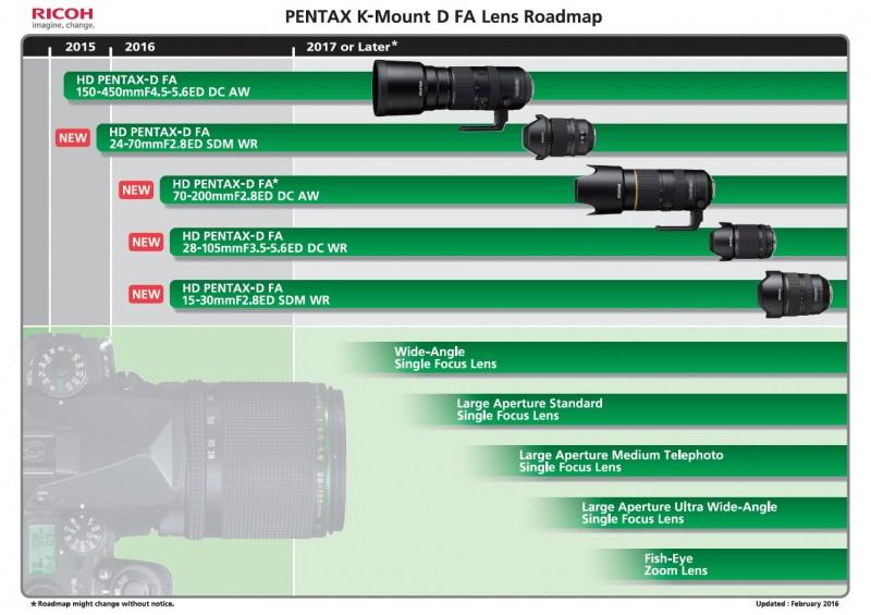 PENTAX K-Mount D FA Lens Roadmap